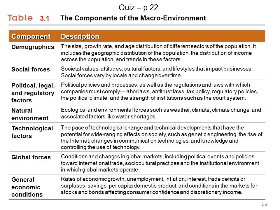 3–93–9 3.1 The Components of the Macro-EnvironmentComponentDescription Demographics The size, growth rate, and age distribution of different sectors of the population.