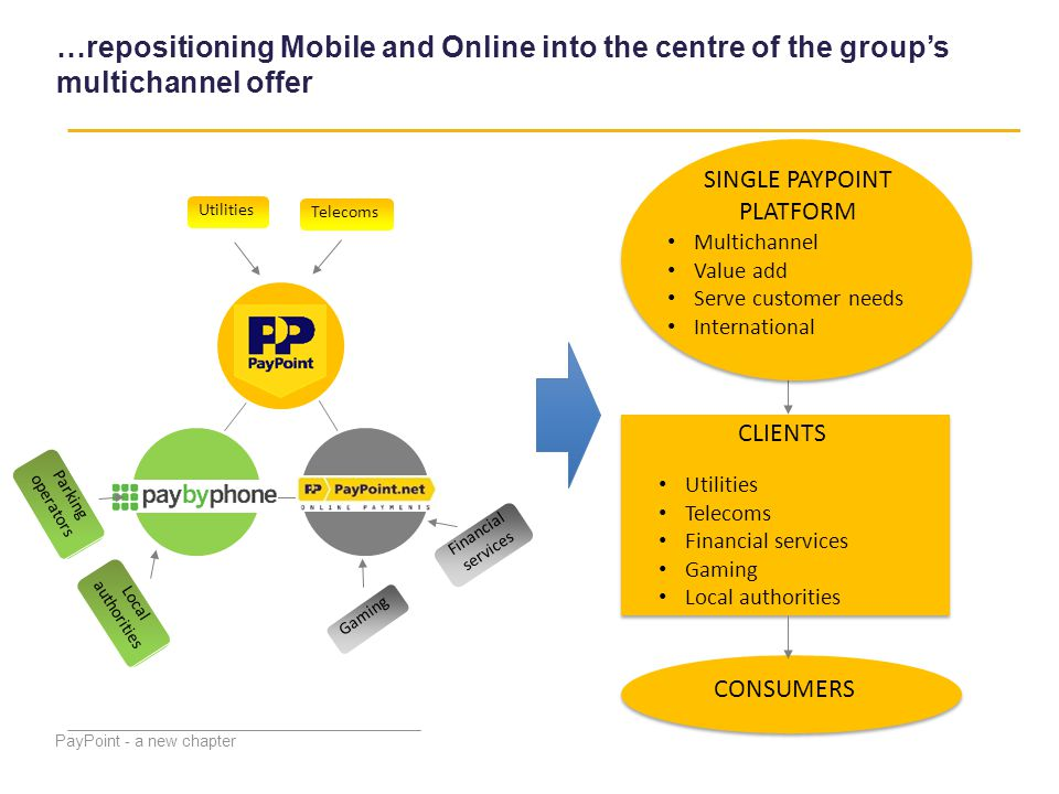 PayPoint - a new chapter …repositioning Mobile and Online into the centre of the group's multichannel offer Telecoms Financial services Local authorit