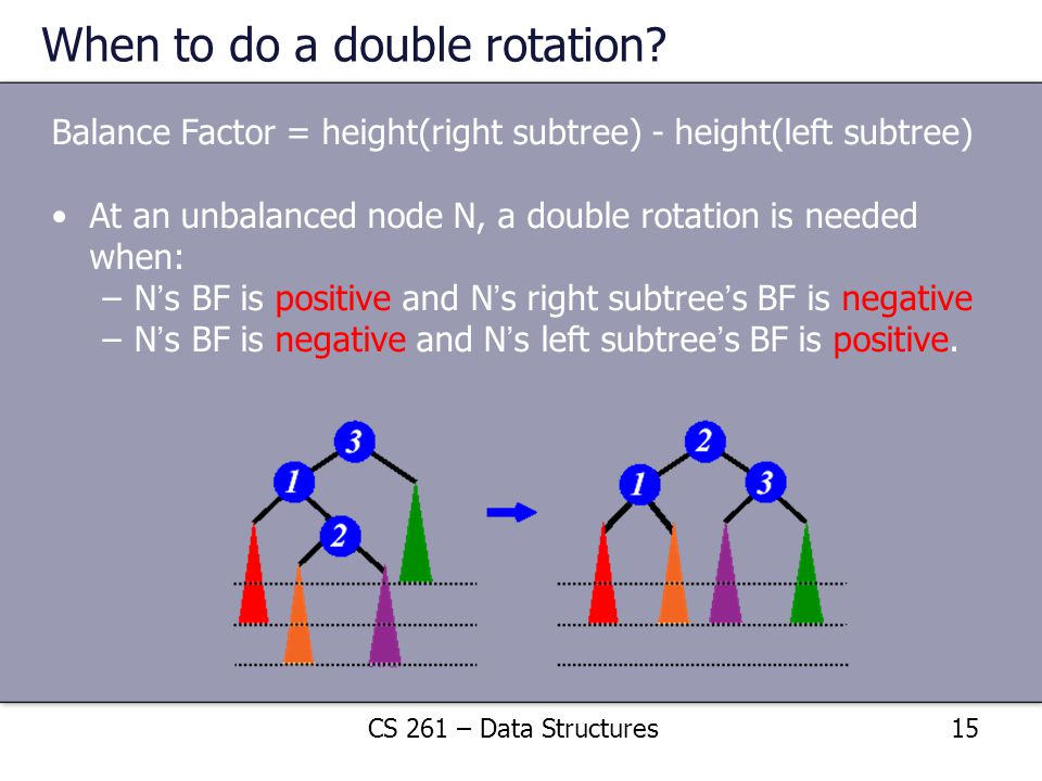 When to do a double rotation? Balance Factor = height(right subtree) - height(left subtree) At an unbalanced node N, a double rotation is needed when: