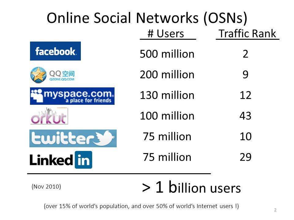 2 (over 15% of world's population, and over 50% of world's Internet users !) Online Social Networks (OSNs) > 1 b illion users (Nov 2010) 500 million 2