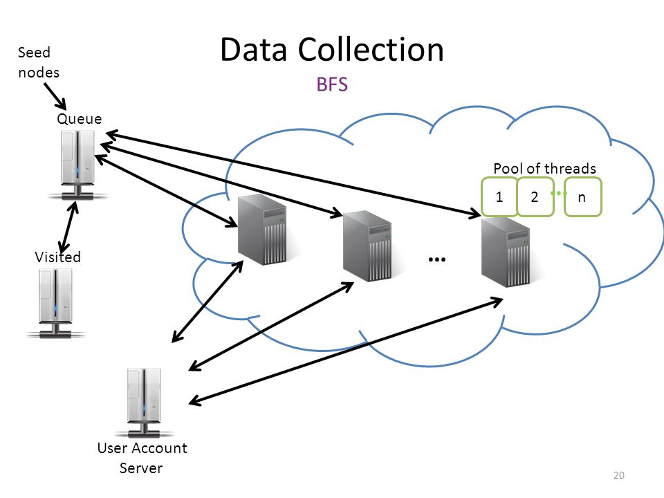Data Collection BFS Queue User Account Server … Visited 1 Pool of threads 2n … Seed nodes 20