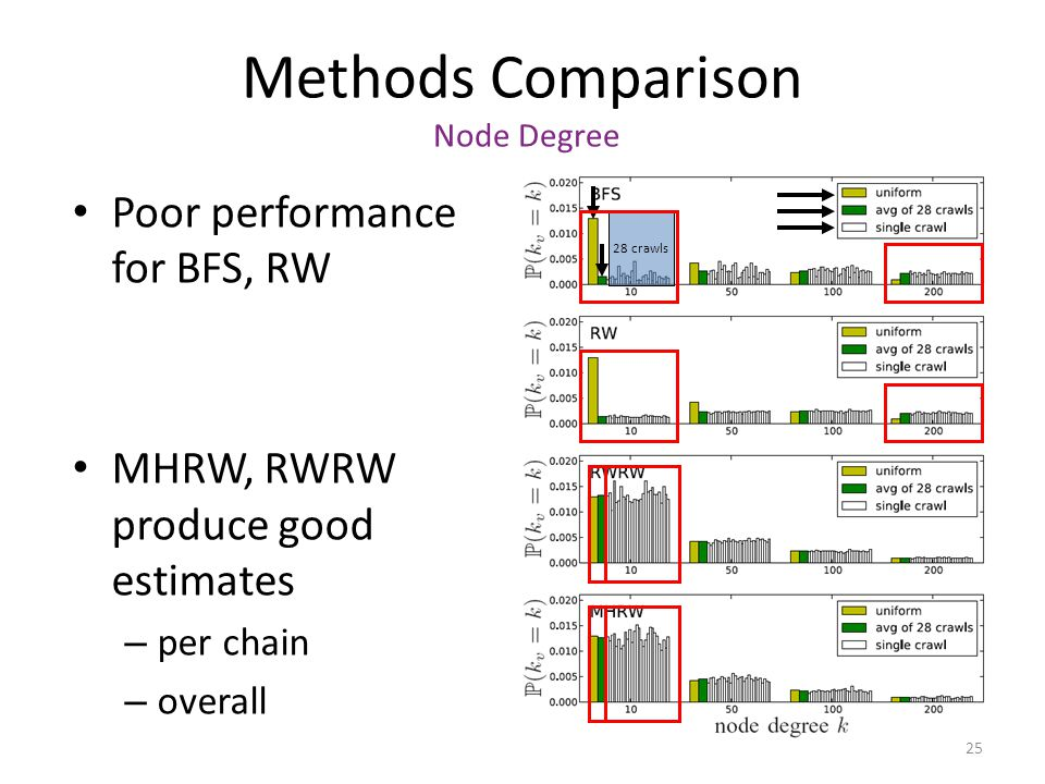 25 Methods Comparison Node Degree Poor performance for BFS, RW MHRW, RWRW produce good estimates – per chain – overall 28 crawls