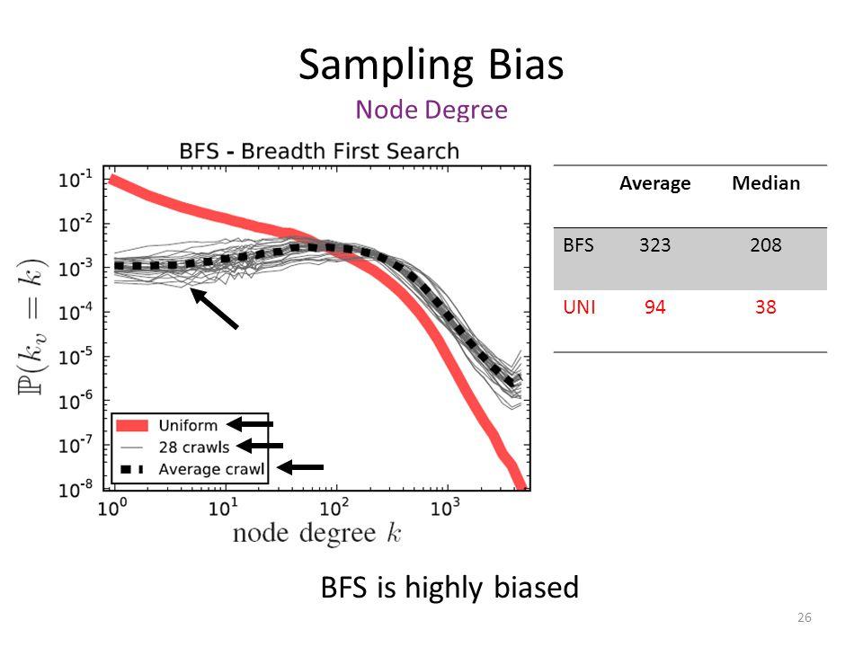 26 Sampling Bias Node Degree BFS is highly biased AverageMedian BFS323208 UNI9438