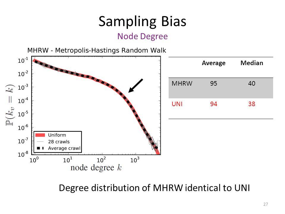 27 Sampling Bias Node Degree Degree distribution of MHRW identical to UNI AverageMedian MHRW9540 UNI9438