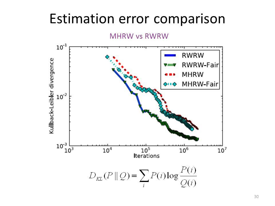 30 Estimation error comparison MHRW vs RWRW