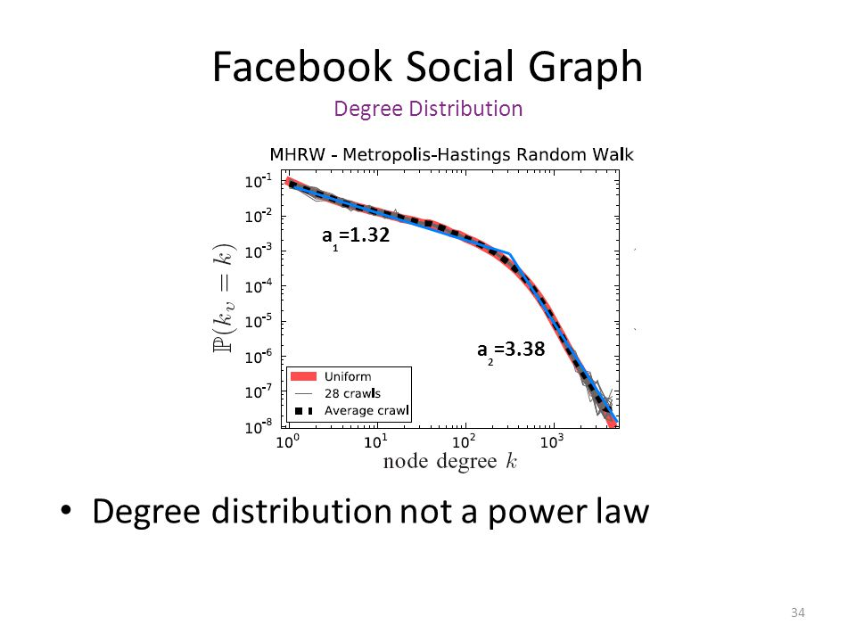 Facebook Social Graph Degree Distribution Degree distribution not a power law 34 a 2 =3.38 a 1 =1.32