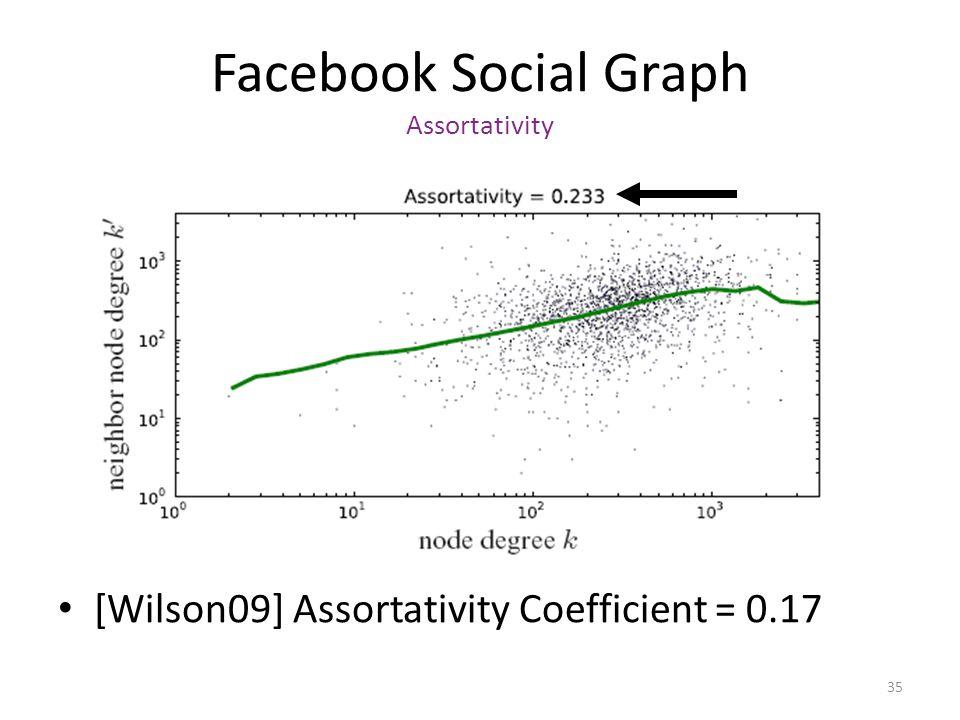 35 Facebook Social Graph Assortativity [Wilson09] Assortativity Coefficient = 0.17