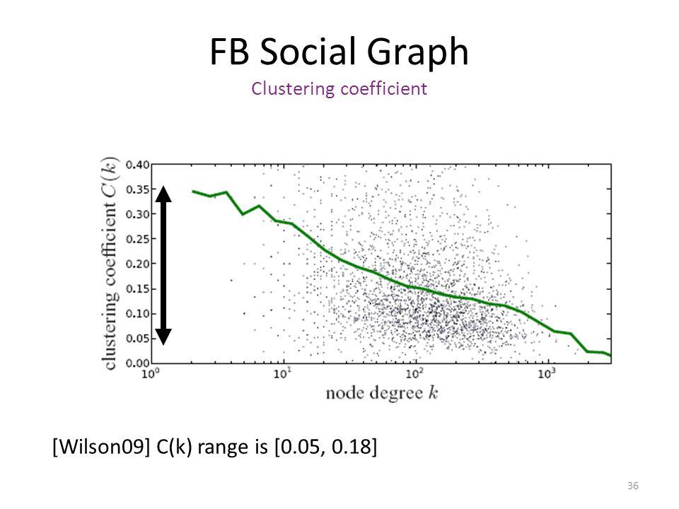 36 FB Social Graph Clustering coefficient [Wilson09] C(k) range is [0.05, 0.18]