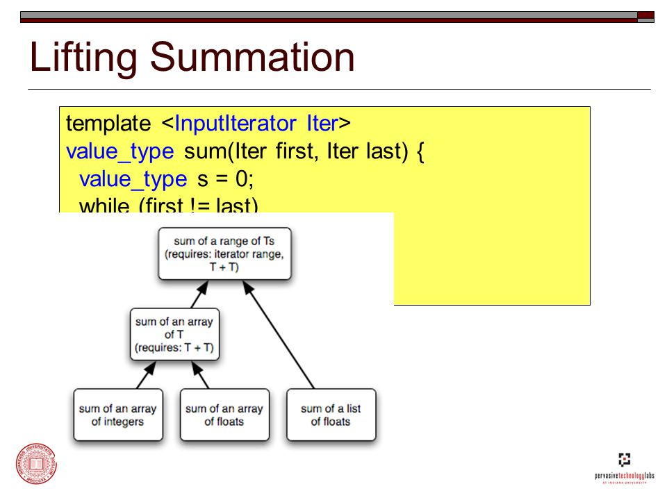 Lifting Summation template value_type sum(Iter first, Iter last) { value_type s = 0; while (first != last) s = s + *first++; return s; }