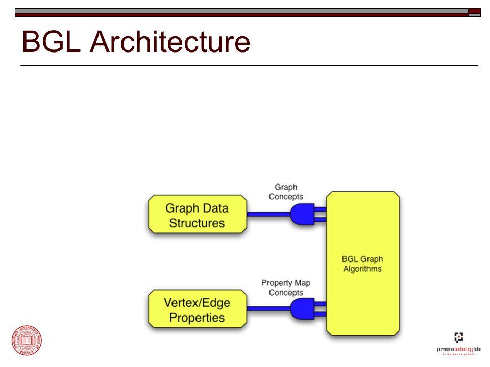 BGL Architecture