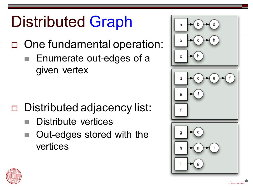 Distributed Graph  One fundamental operation: Enumerate out-edges of a given vertex  Distributed adjacency list: Distribute vertices Out-edges stored with the vertices