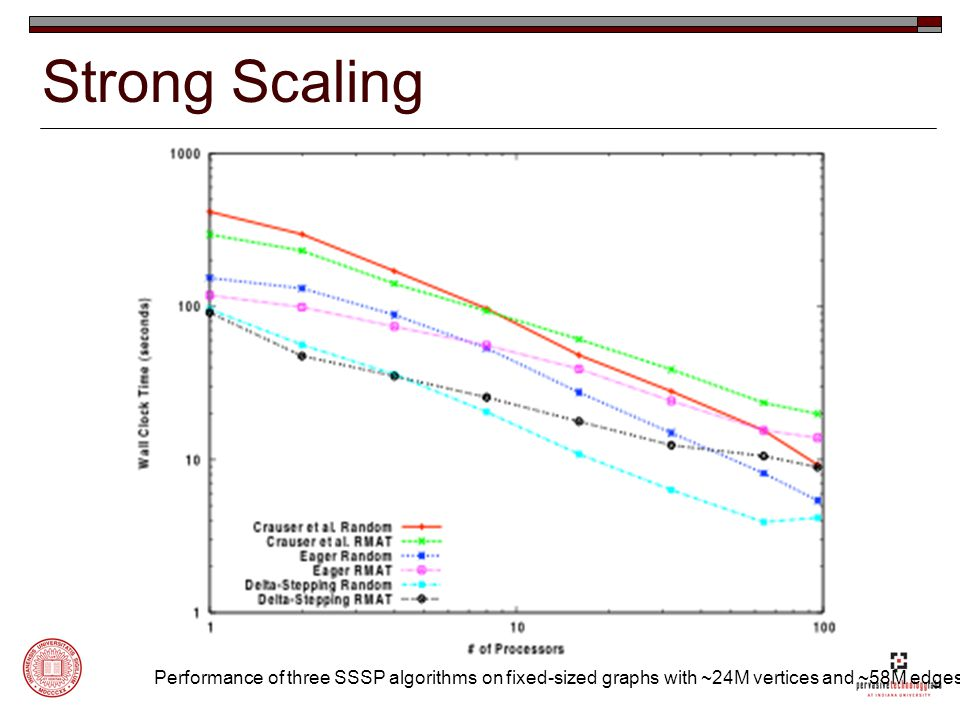 Strong Scaling Performance of three SSSP algorithms on fixed-sized graphs with ~24M vertices and ~58M edges