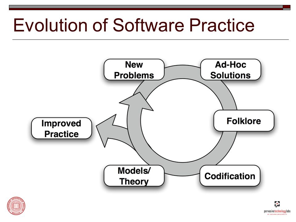 Evolution of Software Practice