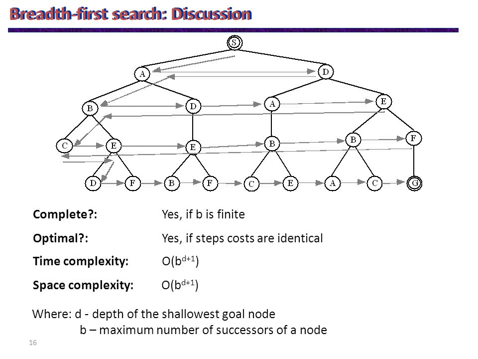 16 Breadth-first search: Discussion Complete : Optimal : Time complexity: Space complexity: Yes, if b is finite Yes, if steps costs are identical O(b d+1 ) Where: d - depth of the shallowest goal node b – maximum number of successors of a node