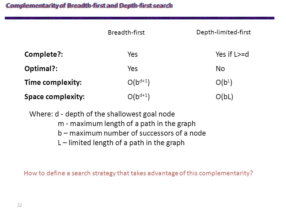 22 Complementarity of Breadth-first and Depth-first search Complete : Optimal : Time complexity: Space complexity: Yes O(b d+1 ) Yes if L>=d No O(b L ) Breadth-first Depth-limited-first Where: d - depth of the shallowest goal node m - maximum length of a path in the graph b – maximum number of successors of a node L – limited length of a path in the graph How to define a search strategy that takes advantage of this complementarity