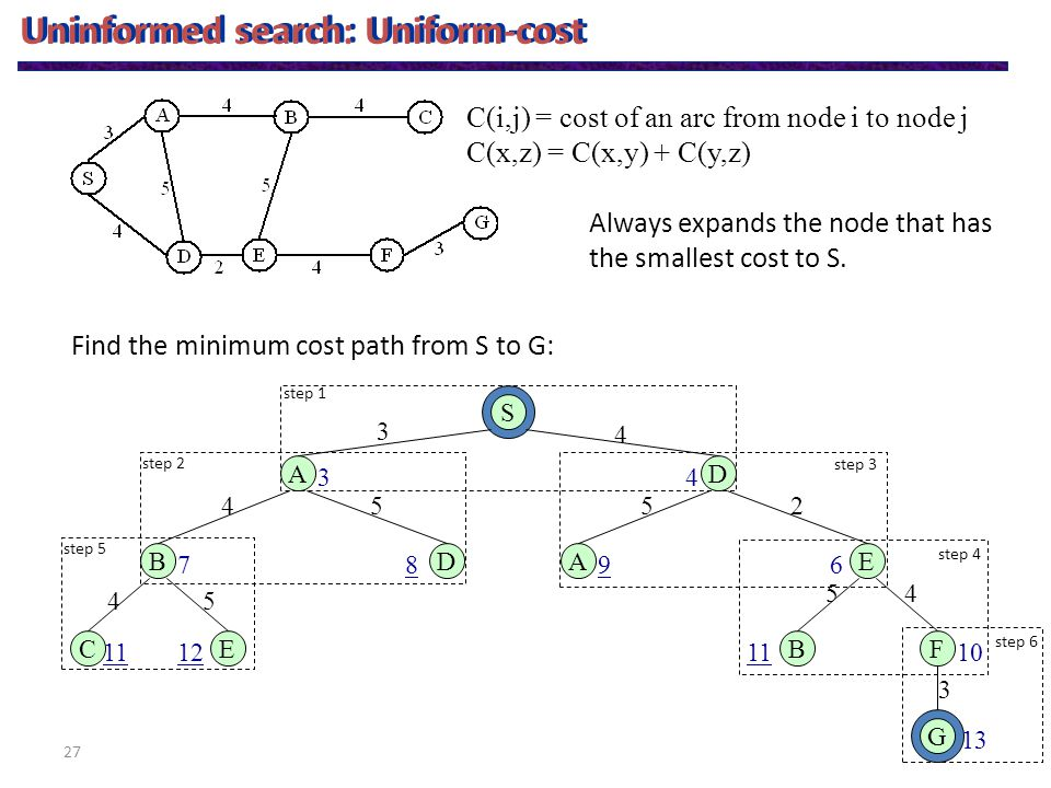 27 C(i,j) = cost of an arc from node i to node j C(x,z) = C(x,y) + C(y,z) Uninformed search: Uniform-cost Find the minimum cost path from S to G: S AD 3 4 34 BD 54 87 CE 45 1112 G 3 13 BF 45 1011 AE 52 69 step 1 step 2 step 3 step 4 step 5 step 6 Always expands the node that has the smallest cost to S.