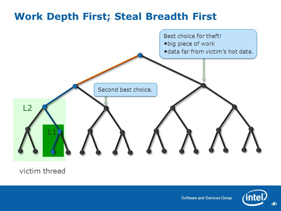 12 Software and Services Group 12 Work Depth First; Steal Breadth First L1 L2 victim thread Best choice for theft.