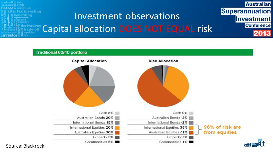 Capital allocation DOES NOT EQUAL risk Source: Blackrock