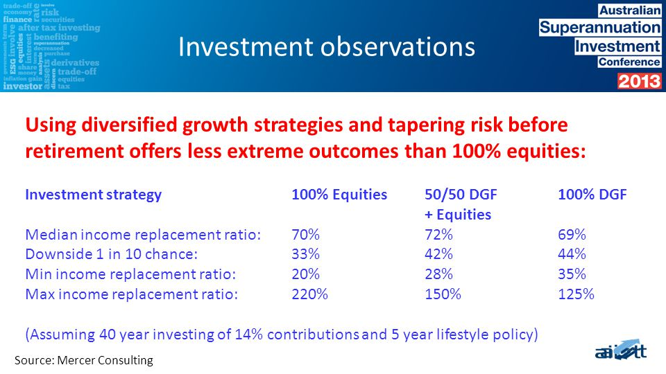 Investment observations Source: Mercer Consulting Using diversified growth strategies and tapering risk before retirement offers less extreme outcomes than 100% equities: Investment strategy100% Equities50/50 DGF100% DGF + Equities Median income replacement ratio:70%72%69% Downside 1 in 10 chance:33%42%44% Min income replacement ratio:20%28%35% Max income replacement ratio:220%150%125% (Assuming 40 year investing of 14% contributions and 5 year lifestyle policy)