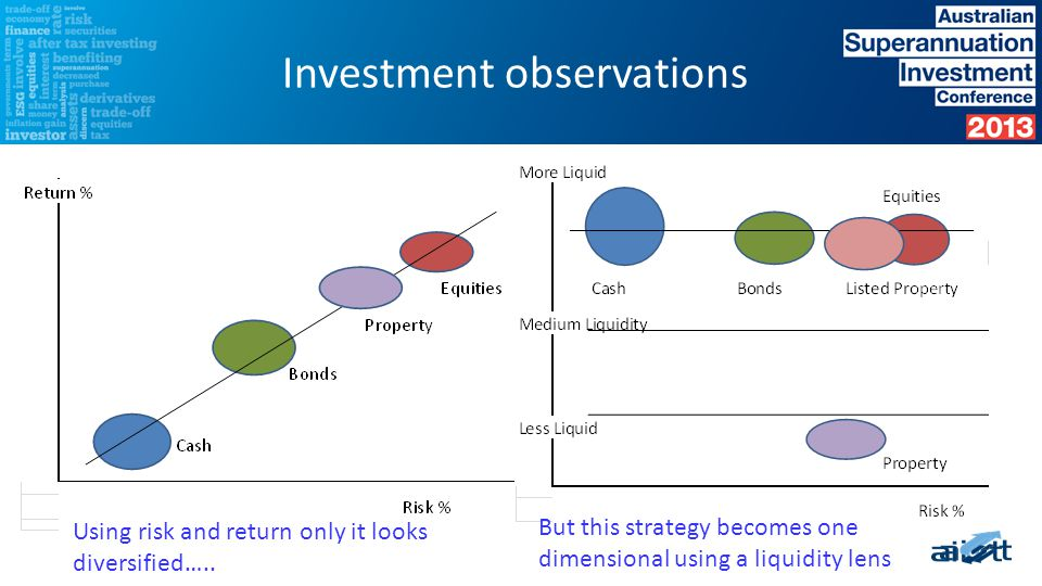 Investment observations A one dimensional strategy on liquidity misses out on diversifying, less liquid opportunities