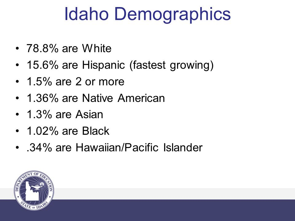 Idaho Demographics 78.8% are White 15.6% are Hispanic (fastest growing) 1.5% are 2 or more 1.36% are Native American 1.3% are Asian 1.02% are Black.34