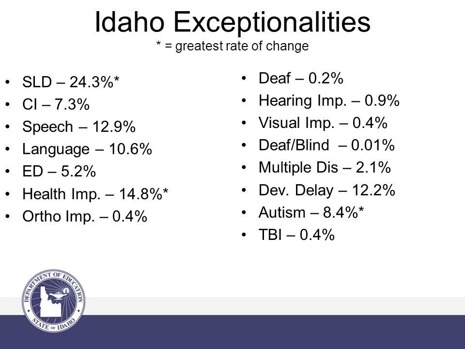 Idaho Exceptionalities * = greatest rate of change SLD – 24.3%* CI – 7.3% Speech – 12.9% Language – 10.6% ED – 5.2% Health Imp.