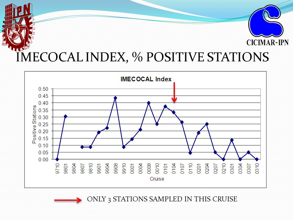IMECOCAL INDEX, % POSITIVE STATIONS ONLY 3 STATIONS SAMPLED IN THIS CRUISE