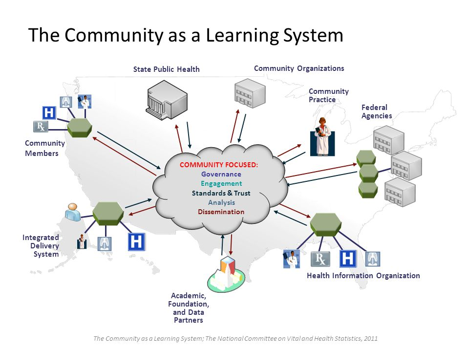 8 Community Organizations Community Members Integrated Delivery System Community Practice Health Information Organization Academic, Foundation, and Data Partners Federal Agencies State Public Health COMMUNITY FOCUSED: Governance Engagement Standards & Trust Analysis Dissemination The Community as a Learning System The Community as a Learning System; The National Committee on Vital and Health Statistics, 2011