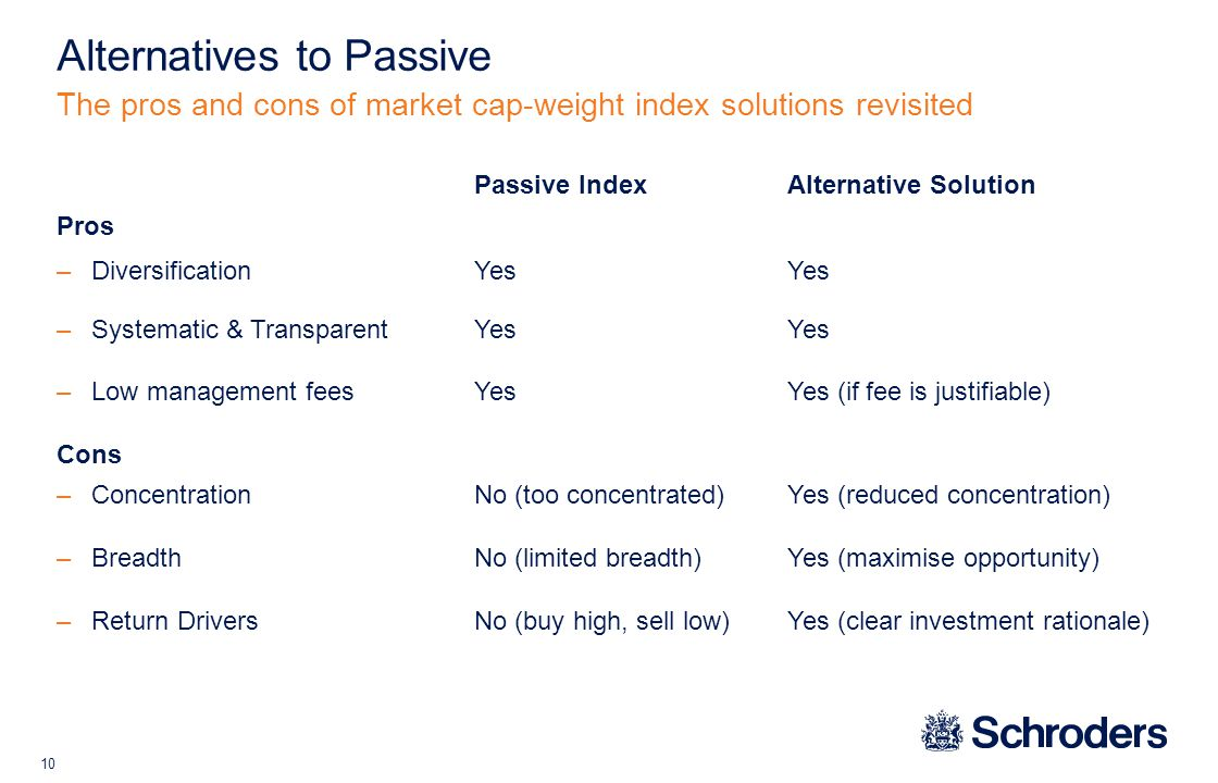 10 The pros and cons of market cap-weight index solutions revisited Alternatives to Passive Passive IndexAlternative Solution Pros –Diversification YesYes –Systematic & TransparentYesYes –Low management feesYesYes (if fee is justifiable) Cons –ConcentrationNo (too concentrated)Yes (reduced concentration) –Breadth No (limited breadth)Yes (maximise opportunity) –Return DriversNo (buy high, sell low)Yes (clear investment rationale)
