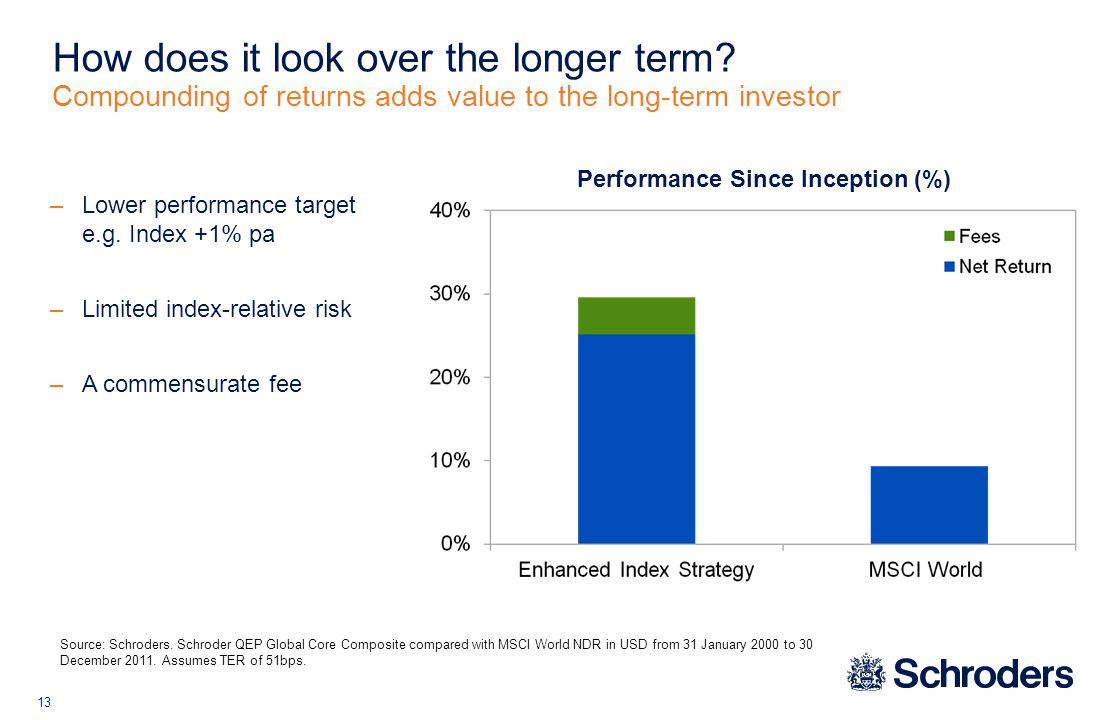 13 Performance Since Inception (%) How does it look over the longer term.
