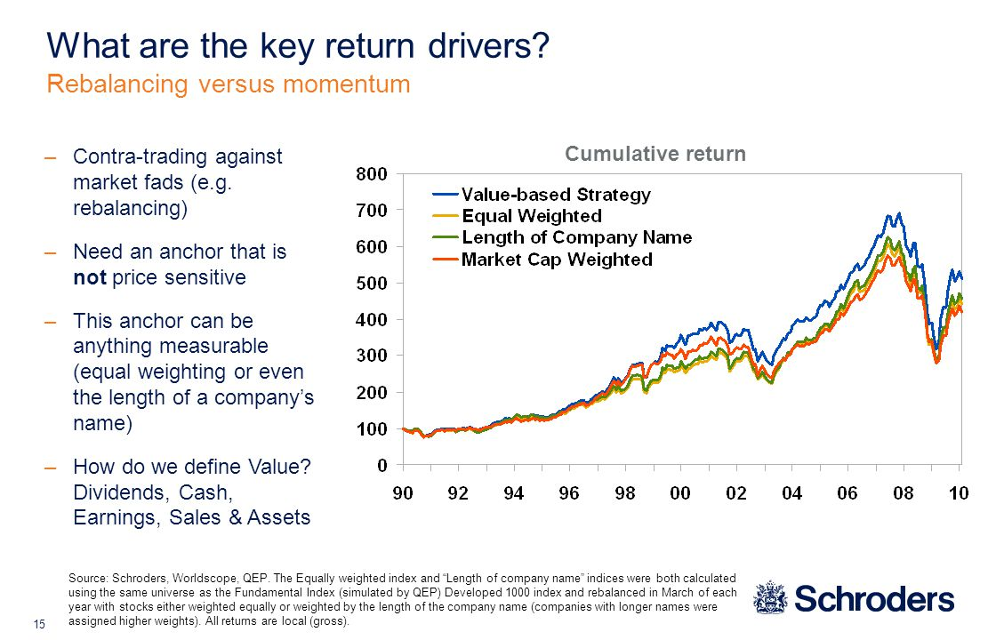 15 Rebalancing versus momentum What are the key return drivers.