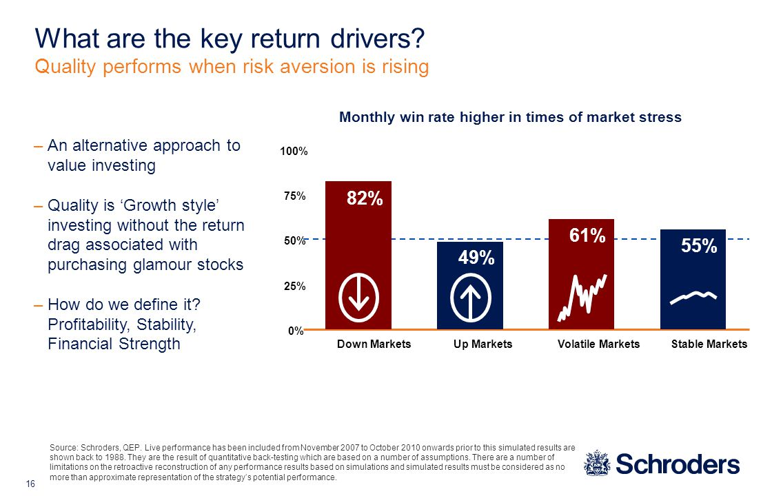 16 Monthly win rate higher in times of market stress What are the key return drivers.