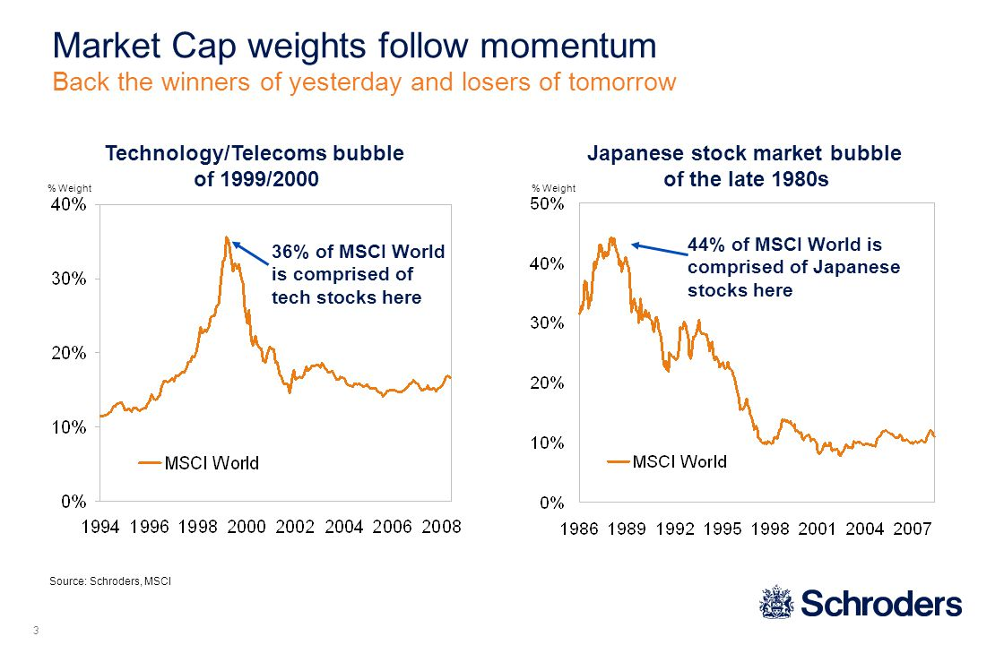 % Weight Japanese stock market bubble of the late 1980s Technology/Telecoms bubble of 1999/2000 % Weight Source: Schroders, MSCI 36% of MSCI World is comprised of tech stocks here 44% of MSCI World is comprised of Japanese stocks here Market Cap weights follow momentum Back the winners of yesterday and losers of tomorrow 3