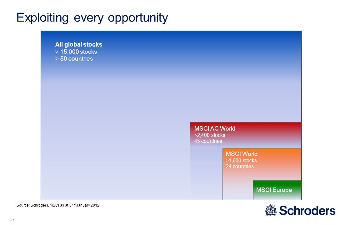 5 Exploiting every opportunity Source: Schroders, MSCI as at 31 st January 2012 All global stocks > 15,000 stocks > 50 countries MSCI AC World >2,400 stocks 45 countries MSCI World >1,600 stocks 24 countries MSCI Europe