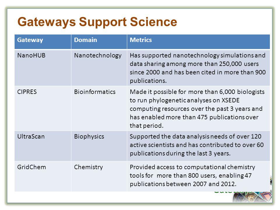 GatewayDomainMetrics NanoHUBNanotechnologyHas supported nanotechnology simulations and data sharing among more than 250,000 users since 2000 and has b