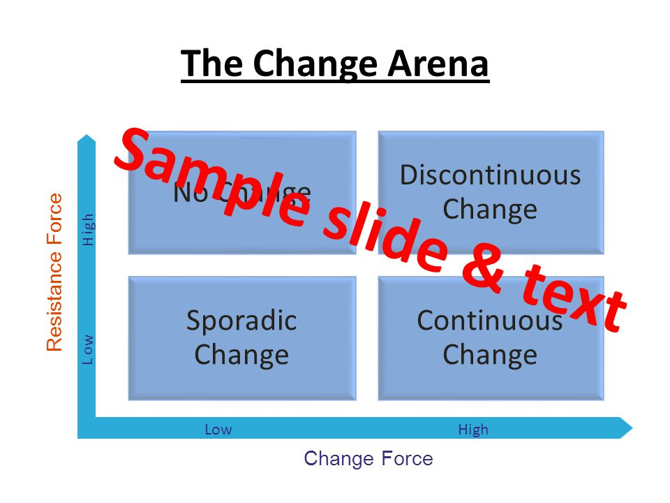 The Change Arena Change Force Resistance Force H i g h High L o w Low No Change Discontinuous Change Sporadic Change Continuous Change Sample slide &