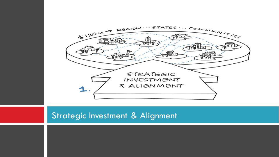 Strategic Investment & Alignment
