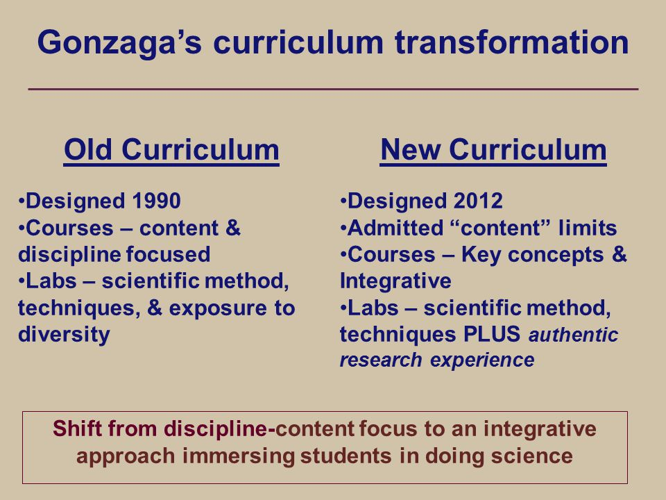 Gonzaga's curriculum transformation Old Curriculum Designed 1990 Courses – content & discipline focused Labs – scientific method, techniques, & exposure to diversity New Curriculum Designed 2012 Admitted content limits Courses – Key concepts & Integrative Labs – scientific method, techniques PLUS authentic research experience Shift from discipline-content focus to an integrative approach immersing students in doing science