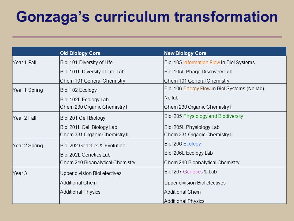 Gonzaga's curriculum transformation Old Biology CoreNew Biology Core Year 1 FallBiol 101 Diversity of LifeBiol 105 Information Flow in Biol Systems Biol 101L Diversity of Life LabBiol 105L Phage Discovery Lab Chem 101 General Chemistry Year 1 SpringBiol 102 Ecology Biol 106 Energy Flow in Biol Systems (No lab) Biol 102L Ecology Lab No lab Chem 230 Organic Chemistry I Year 2 FallBiol 201 Cell Biology Biol 205 Physiology and Biodiversity Biol 201L Cell Biology LabBiol 205L Physiology Lab Chem 331 Organic Chemistry II Year 2 SpringBiol 202 Genetics & Evolution Biol 206 Ecology Biol 202L Genetics Lab Biol 206L Ecology Lab Chem 240 Bioanalytical Chemistry Year 3Upper division Biol electives Biol 207 Genetics & Lab Additional ChemUpper division Biol electives Additional PhysicsAdditional Chem Additional Physics