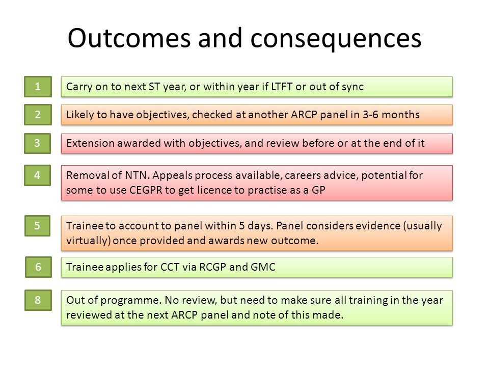 Outcomes and consequences 1 2 3 4 5 6 8 Carry on to next ST year, or within year if LTFT or out of sync Likely to have objectives, checked at another ARCP panel in 3-6 months Extension awarded with objectives, and review before or at the end of it Removal of NTN.