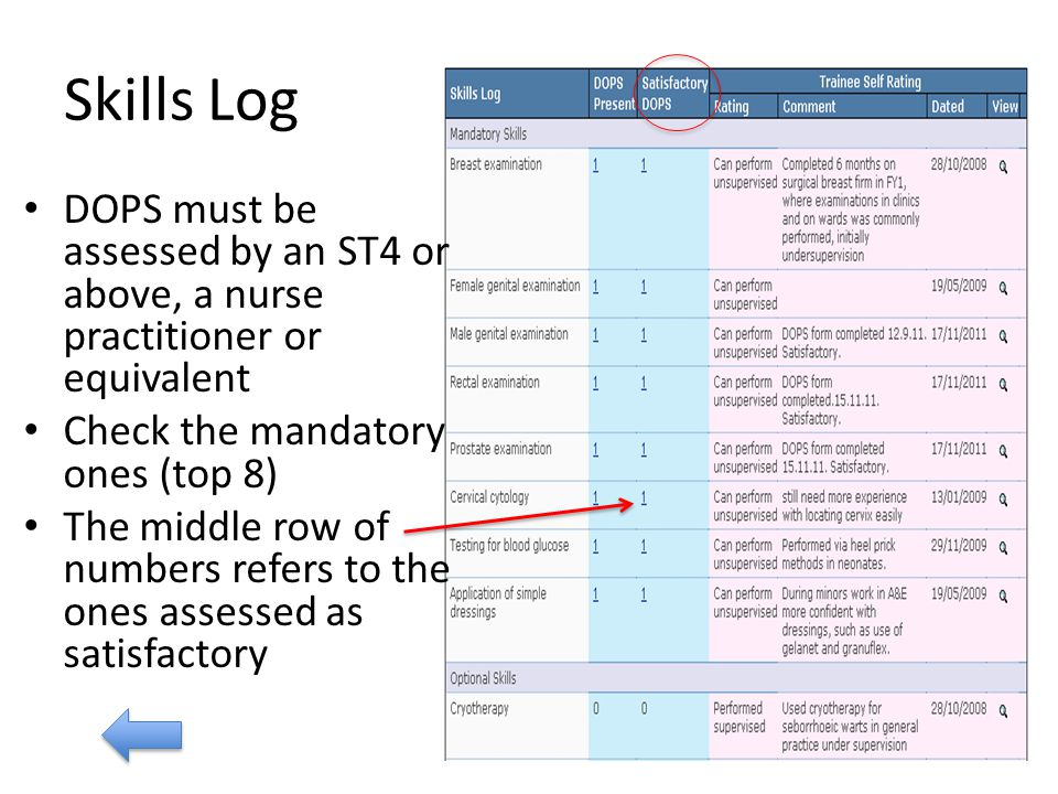 Skills Log DOPS must be assessed by an ST4 or above, a nurse practitioner or equivalent Check the mandatory ones (top 8) The middle row of numbers refers to the ones assessed as satisfactory