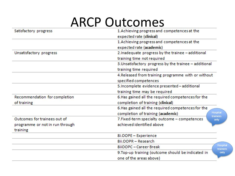 ARCP Outcomes Hospital trainees only