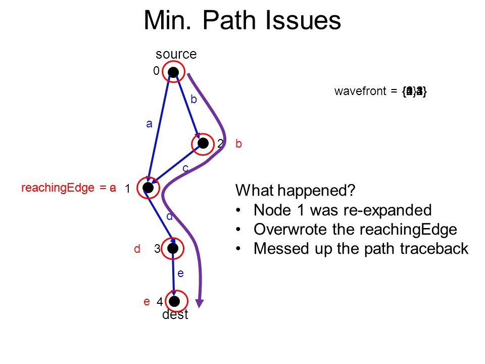 reachingEdge = areachingEdge = c Min.