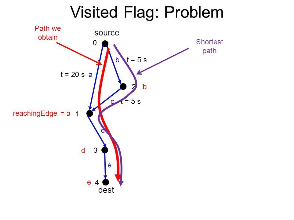 e d source reachingEdge = a Visited Flag: Problem dest c a b d 0 1 2 3 4 b e t = 5 s t = 20 s Shortest path Path we obtain