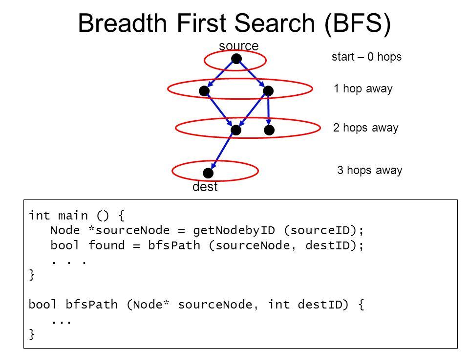 Breadth First Search (BFS) int main () { Node *sourceNode = getNodebyID (sourceID); bool found = bfsPath (sourceNode, destID);...