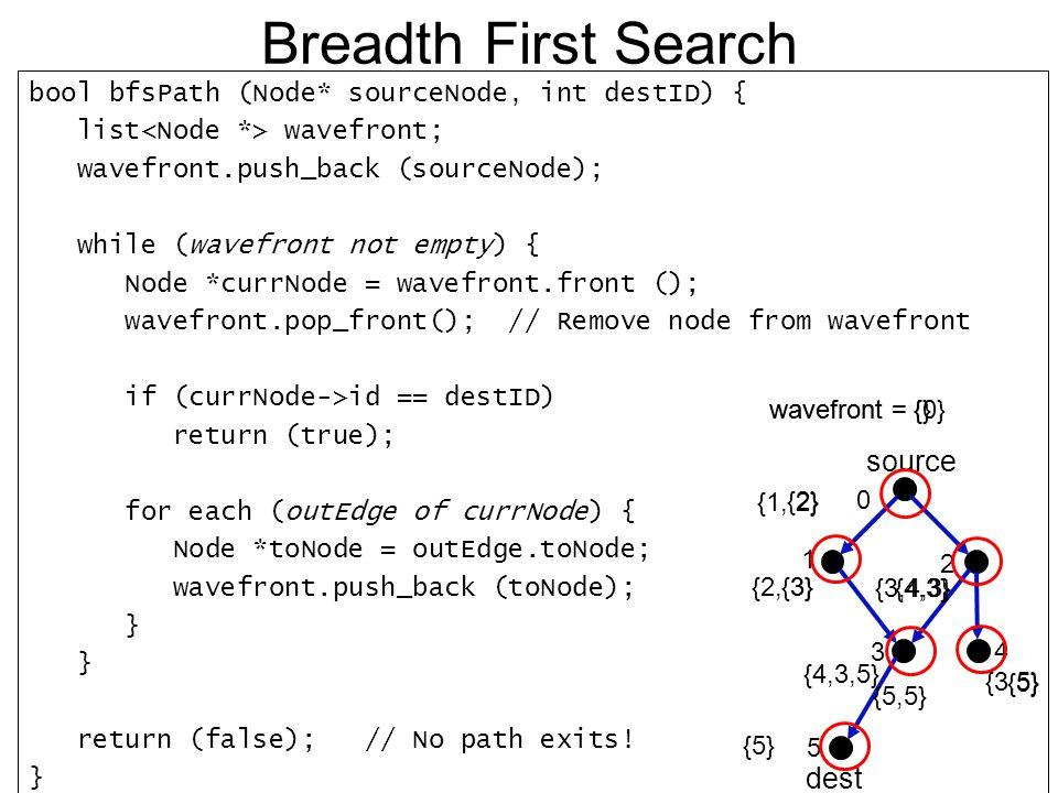 a, 20 s Solution #2 source dest c a b d wavefront = 0 1 2 3 {0}{1,2}{2,3}{3,1} b, 5 s d, 26 s Another Test Case t = 5 s t = 20 s t = 6 s This path is wrong !