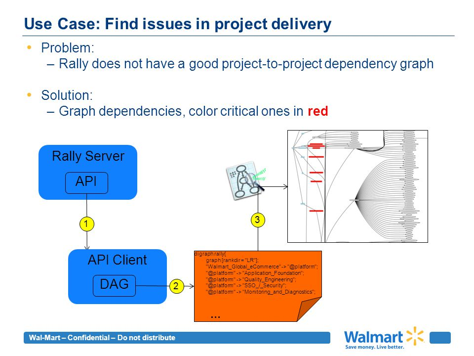 Wal-Mart – Confidential – Do not distribute Use Case: Find issues in project delivery Problem: –Rally does not have a good project-to-project dependency graph Solution: –Graph dependencies, color critical ones in red Rally Server API API Client DAG digraph rally{ graph [rankdir = LR ]; Walmart_Global_eCommerce -> @platform ; @platform -> Application_Foundation ; @platform -> Quality_Engineering ; @platform -> SSO_/_Security ; @platform -> Monitoring_and_Diagnostics ; … 2 1 3