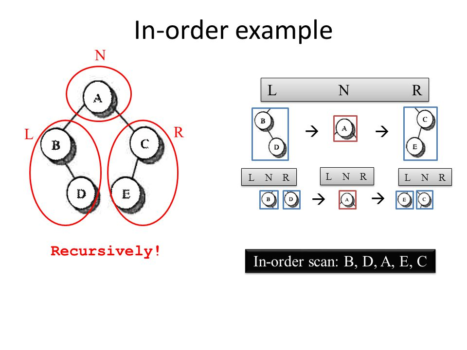 In-order example L N R L N R   Recursively! In-order scan: B, D, A, E, C  