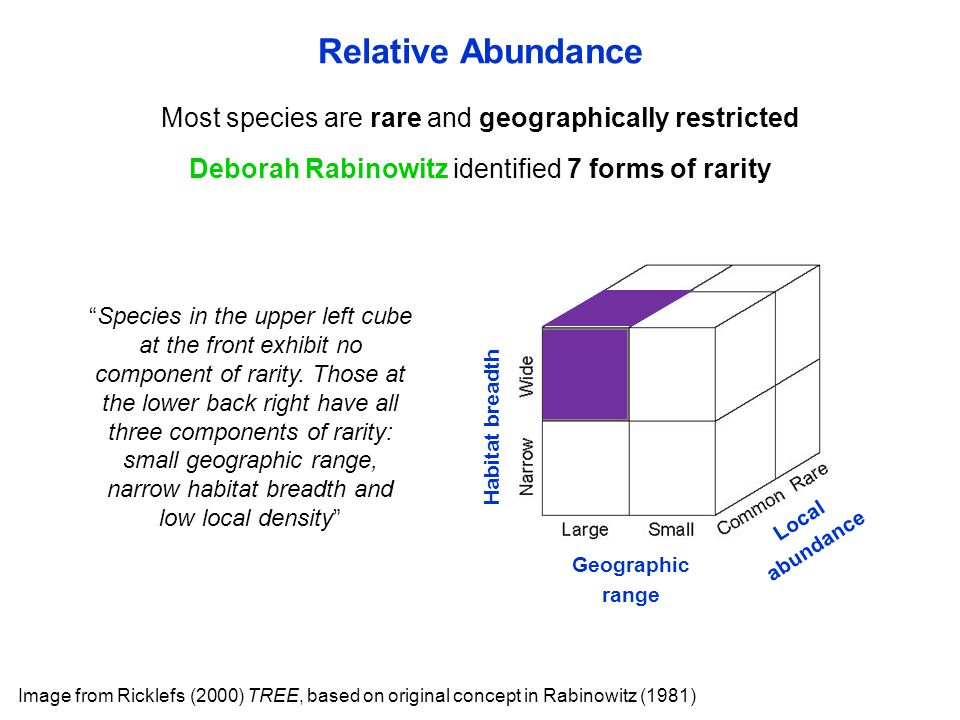 Most species are rare and geographically restricted Deborah Rabinowitz identified 7 forms of rarity Relative Abundance Image from Ricklefs (2000) TREE, based on original concept in Rabinowitz (1981) Species in the upper left cube at the front exhibit no component of rarity.