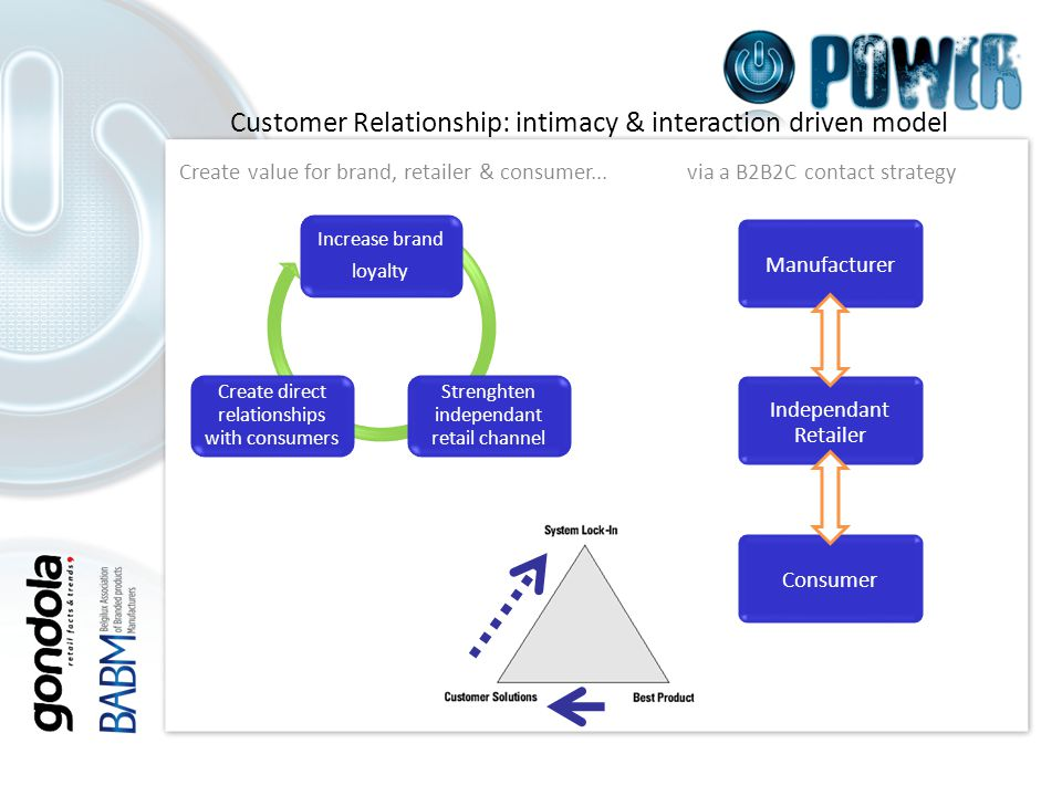 Customer Relationship: intimacy & interaction driven model Create value for brand, retailer & consumer...